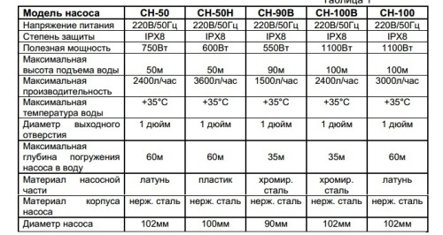 Технические характеристики погружных насосов «Вихрь»