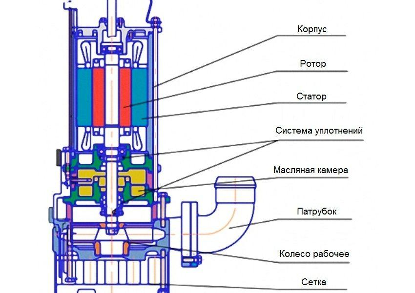 Устройство насоса grundfos alpha2