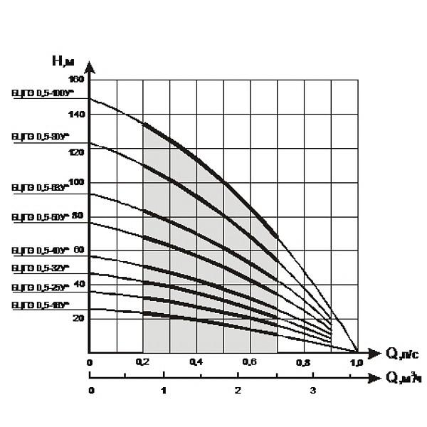 График высоты и скорости подачи воды погружными насосами Водолей