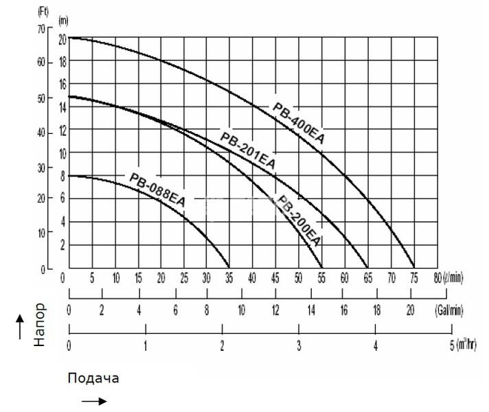 График технических параметров некоторых моделей Wilo-PB