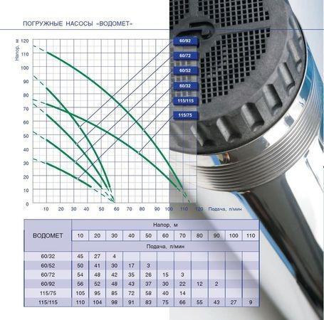 Графические характеристики погружных насосов Джилекс водомет