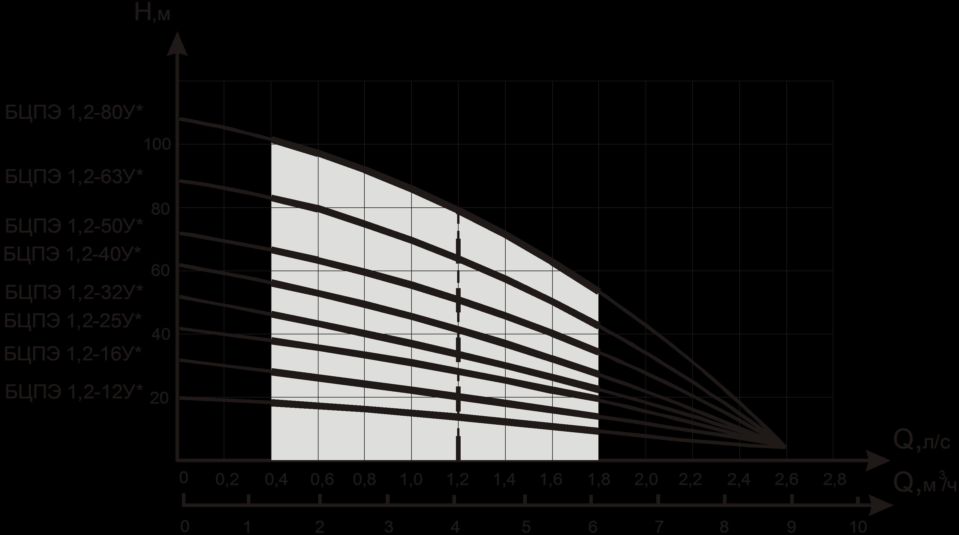 График высоты и скорости подачи воды разными модификациями насосов Водолей БЦПЭ