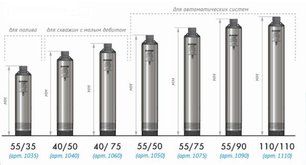 Модельный ряд погружных насосов Джилекс Водомет