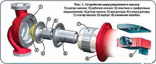 Устройство циркуляционного насоса с мокрым ротором