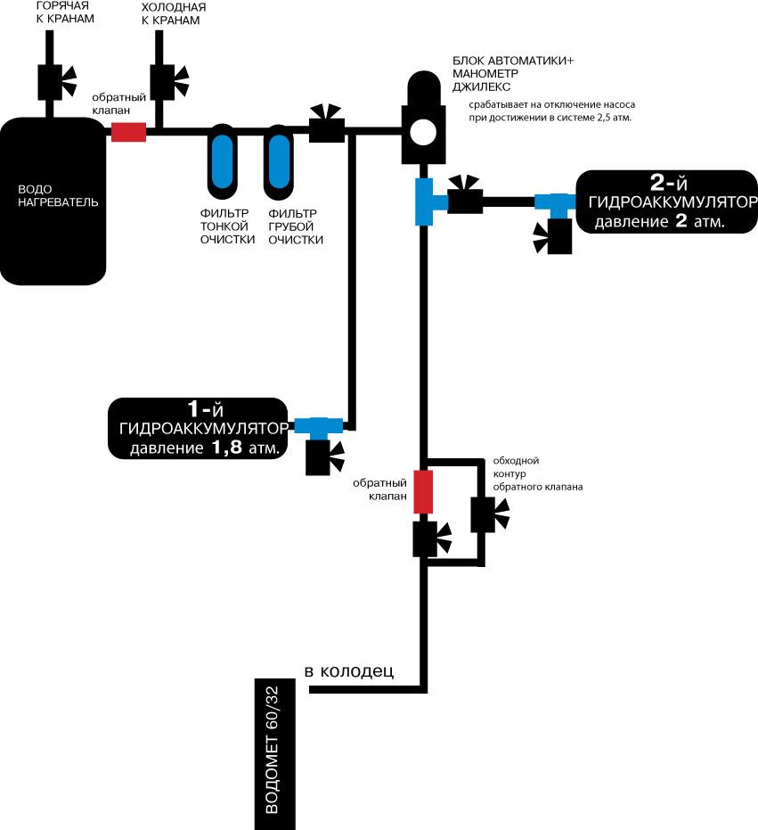 Схема монтажа системы водоснабжения с автоматикой Джилекс