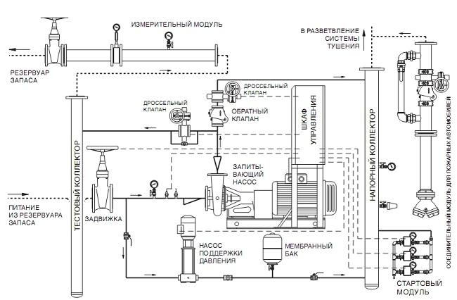 Монтажная схема системы пожаротушения