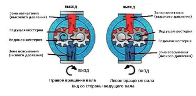 Принцип работы шестеренчатого насоса