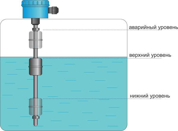 Принцип работы датчика уровня воды поплавкового типа
