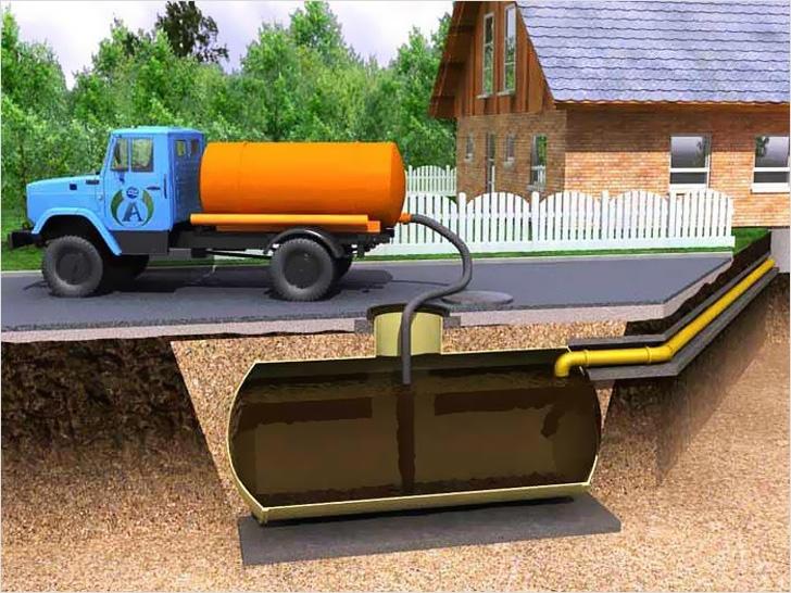 Процесс откачки жидкости ассенизаторской машиной