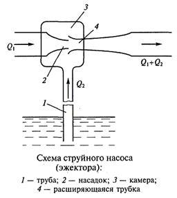 Схема рассчета струйного насоса
