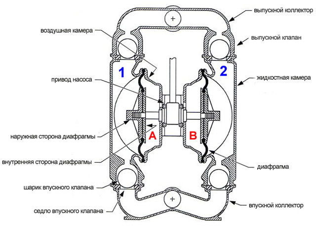 Схема принципа работы и устройства мембранного насоса