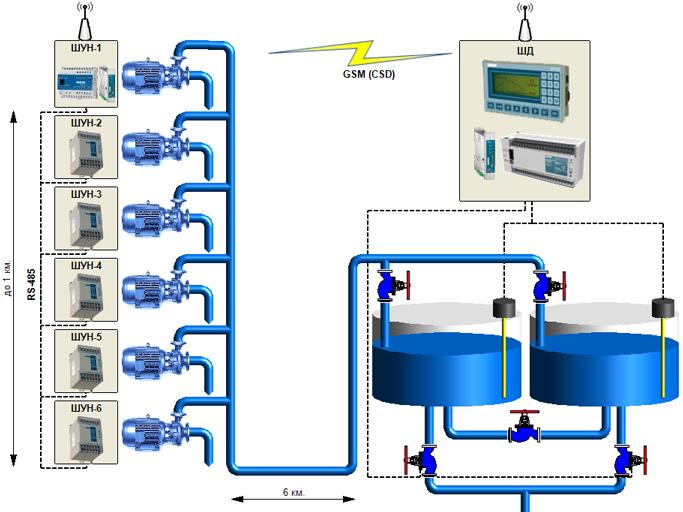 Схема системы удаленного управления насосами