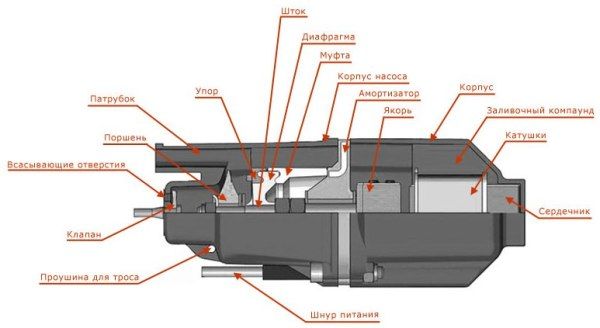 Схематическое устройство вибрационного насоса
