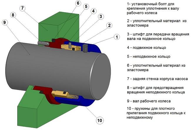 Устройство торцевого (механического) уплотнения