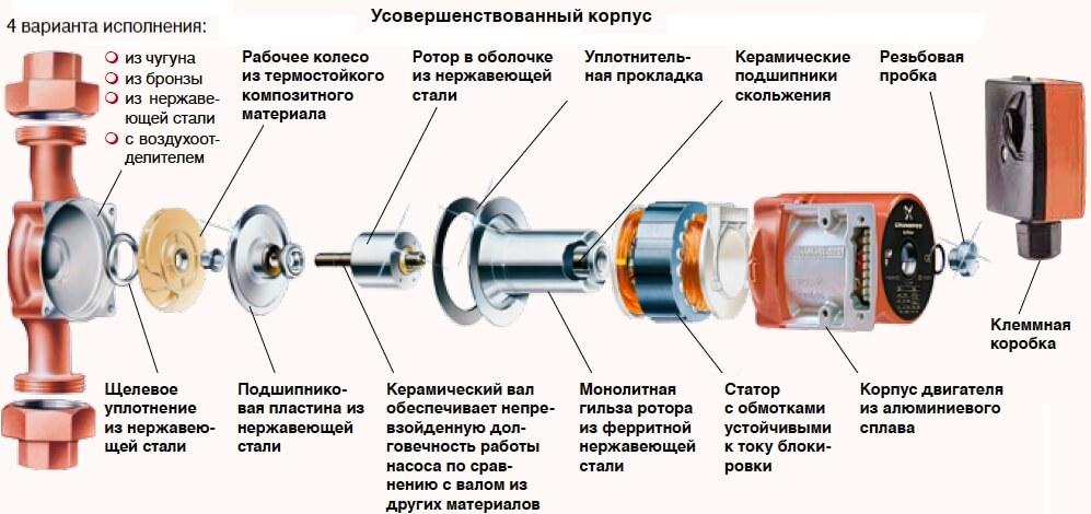 Циркуляционные насосы с усовершенствованным корпусом