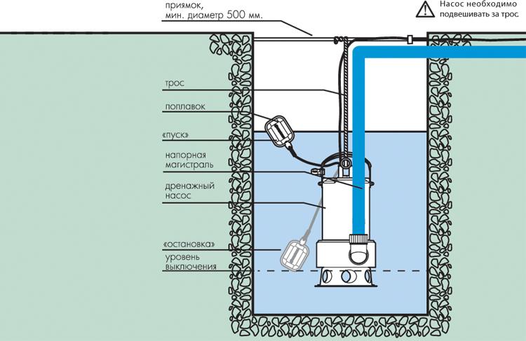 Способ установки фекальных насосов
