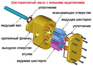 Устройство шестеренчатого насоса с внешним зацеплением