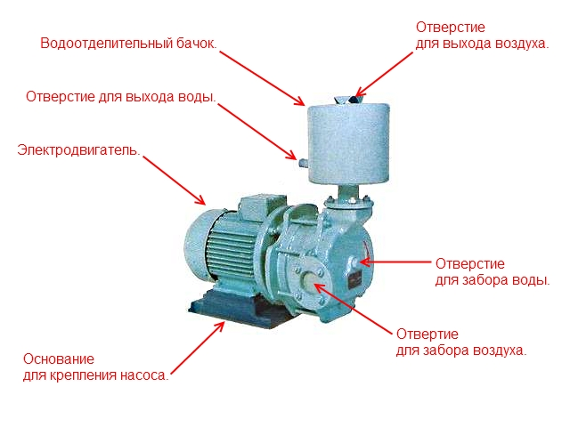 Устройство водокольцквого вакуумного насоса