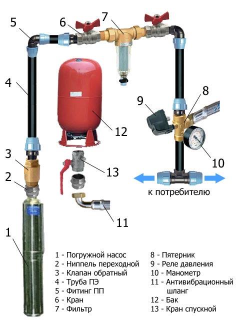 Глубинный насос в системе водоснабжения