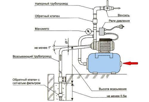 Реле давления в системе водоснабжения