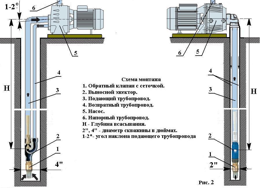 Схема монтажа двух типов эжекторных насосов