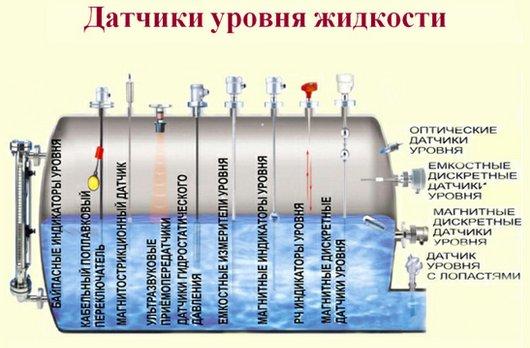 Виды датчиков уровня воды
