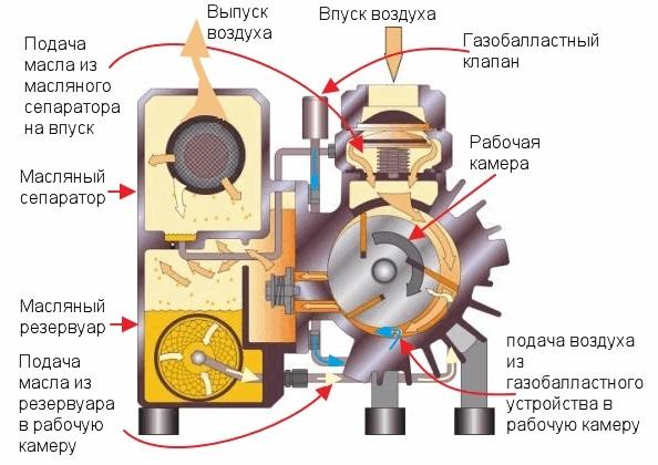 Схема работы пластинчато-роторного вакуумного насоса