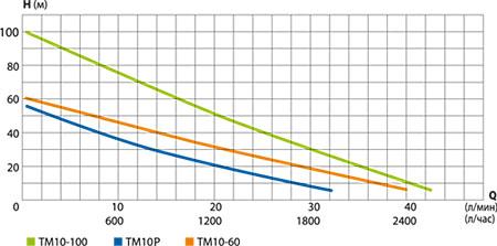 Напорные характеристики вихревых скважинных насосов Беламос серии ТМ10