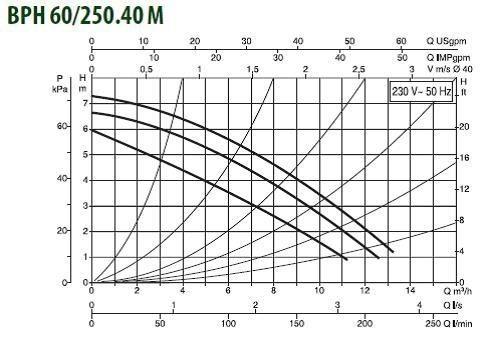 Особенности и технические характеристики насоса DAB BPH 60/250.40M