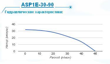 Гидравлические характеристики Aquario asp 1e-30-90