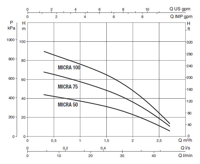 Напорные характеристики DAB MICRA 100 M