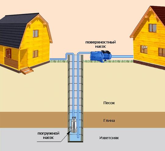 Схема водоснабжения на основе погружного и поверхностного насоса