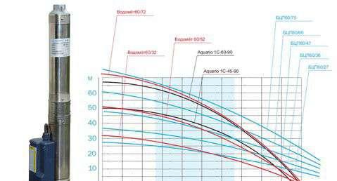 Напорные характеристики скважинных насосов Aquario