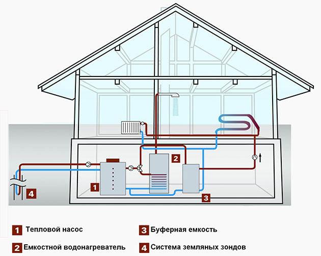 Обустройство отопления дома с помощью теплового насоса