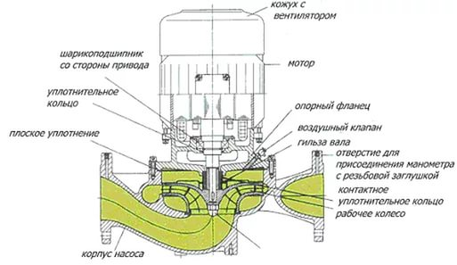 Устройство циркуляционного насоса с сузим ротором