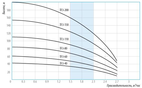 Напорные характеристики насоса Беламос ТФ3