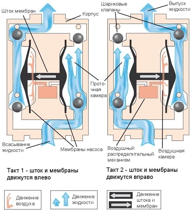 Устройство и принцип действия мембранного пневматического насоса