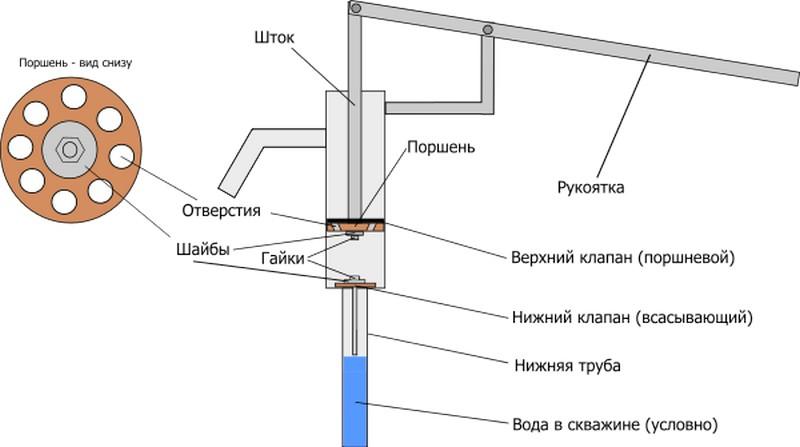 Устройство ручного насоса для воды