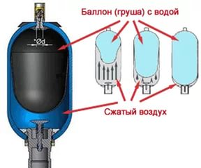 Устройство гидробака насосной станции