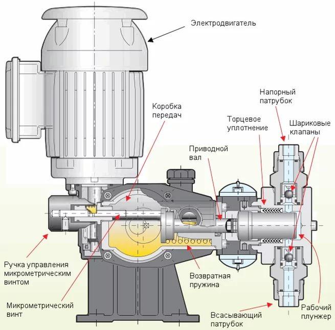 Устройство плунжерного насоса-дозатора