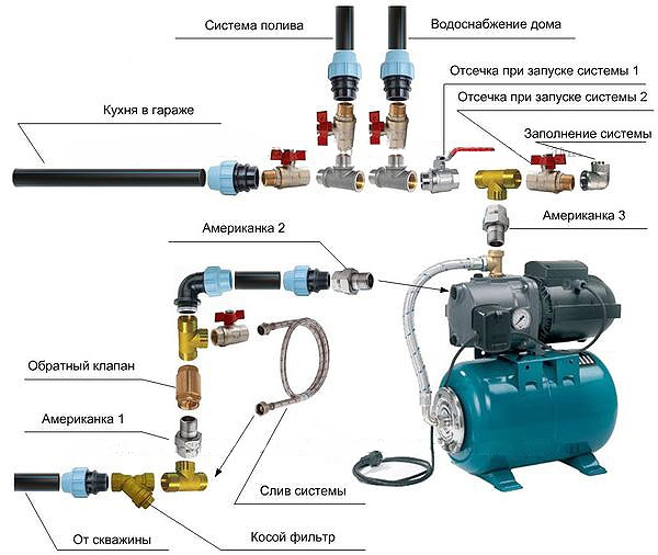 Пример схемы монтажа насосной станции