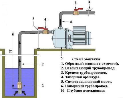 Схема монтажа центробежного насоса