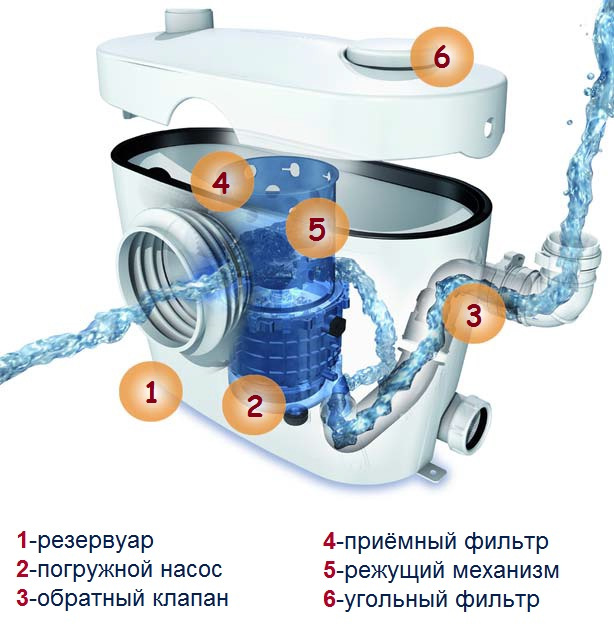 Общее устройство насосов Сололифт