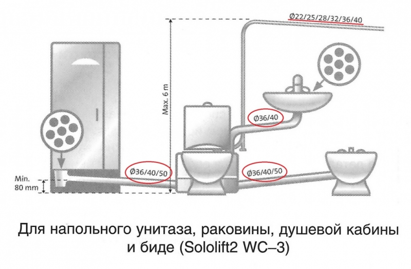 Возможности насоса Grundfos Sololift wc