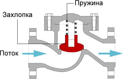 Обратный клапан подъемного типа