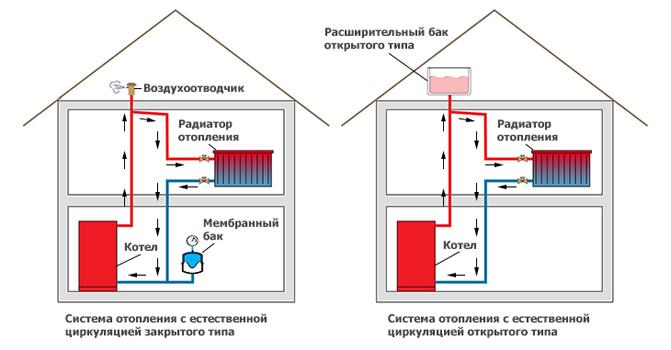 Схемы систем отопления с естественной циркуляцией