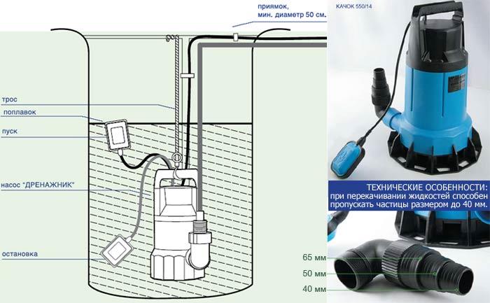 Схема расположения дренажного насоса