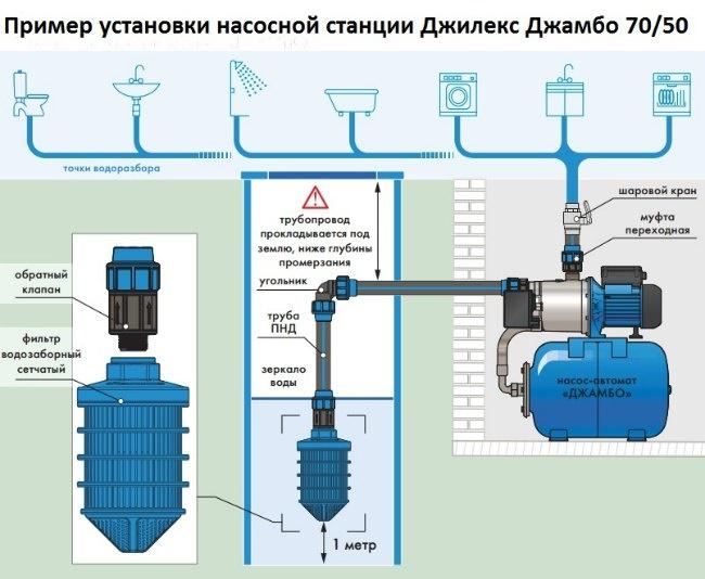 Пример установки насосной станции Джилекс