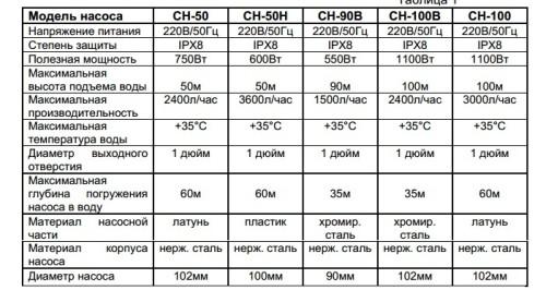 Технические характеристики погружных насосов «Вихрь».