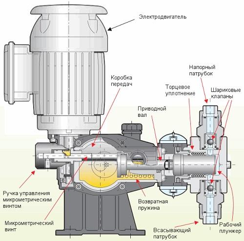 Внутреннее устройство плунжерного насоса-дозатора.